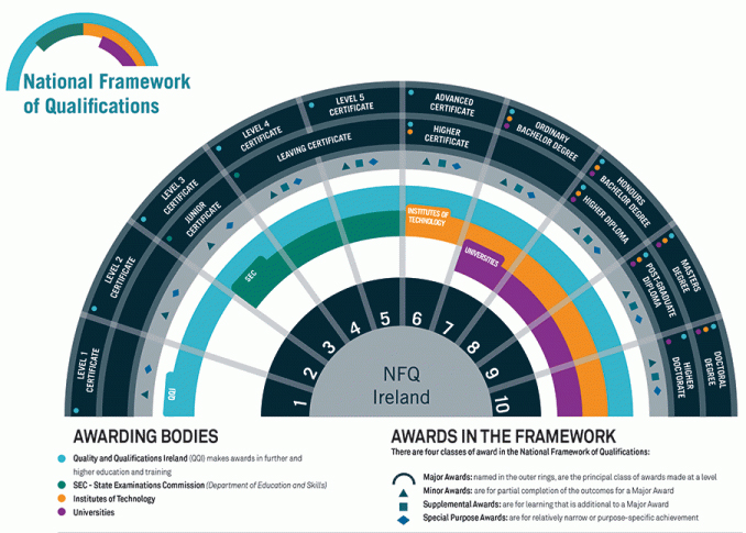 relationship between the Irish NFQ and the European Qualifications Framework (EQF) and the European Higher Education (EHEA) Qualifications Frameworks